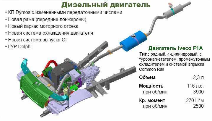 Двигатель Iveko