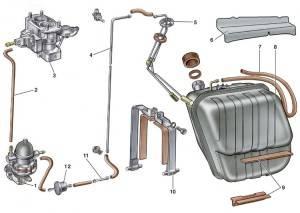 Система подачи топлива в автомобиле